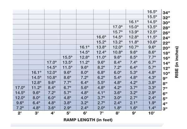 Ramp Incline Chart